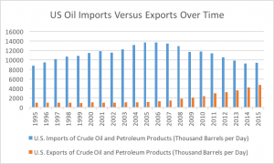 The U.S. is still importing huge amounts of oil and petroleum products despite the increase in domestic production. (Marisa Endicott/MNS)